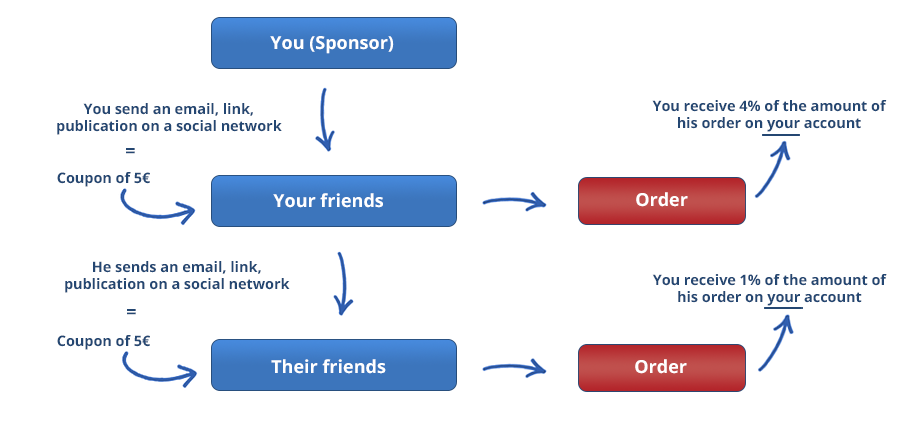 AlpinStore sponsorship program, how does it work?